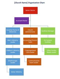 sample church organizational chart ChurchOrganizationChart.jpg